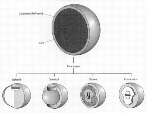Différentes coupes de boules de bowling, explications en anglais