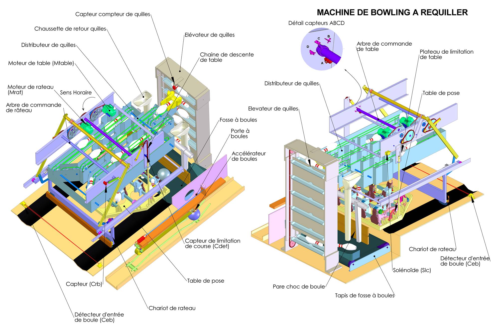 Ensemble détaillé d'une machine à requiller